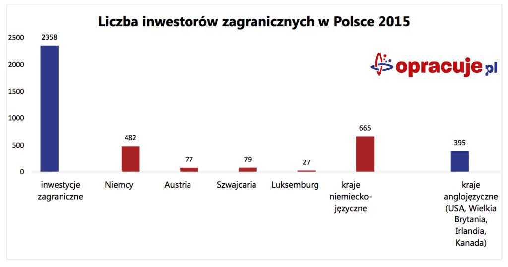 Liczba inwestorów zagranicznych w Polsce 2015