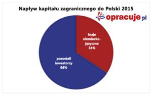 Napływ kapitału zagranicznego do Polski 2015.